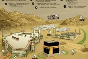 Actes d'Umrah simple: Jurisprudence